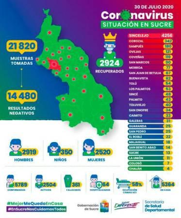 Hay 118 nuevos casos de COVID-19 en Sucre y otros siete fallecidos