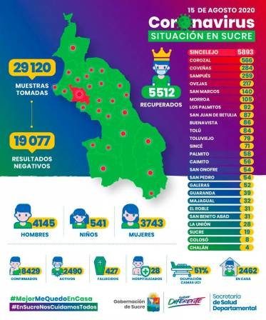 Sucre registra 8.429 casos de COVID-19 con 5.512 recuperados
