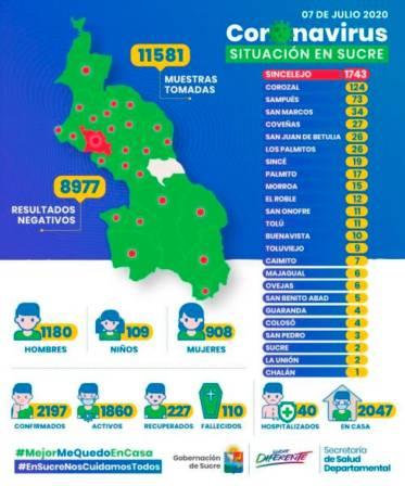 En Sucre van 2.197 casos positivos de COVID-19 y 110 fallecidos
