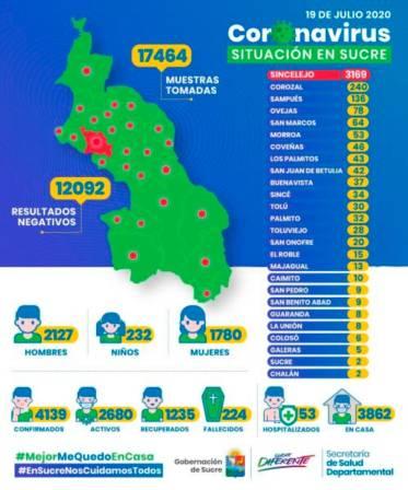 A 4 mil 139 ascienden los casos de COVID-19 en Sucre