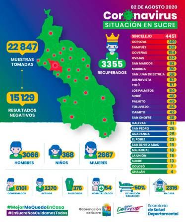 Sucre sobrepasa los 6 mil casos de COVID-19