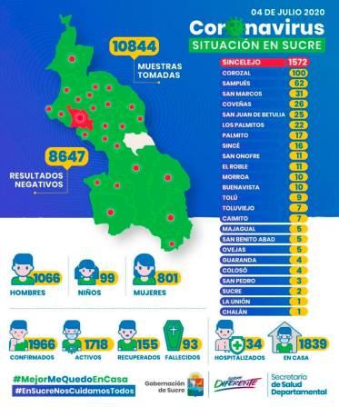 Sucre registra 1.966 casos de COVID-19 y 93 fallecidos