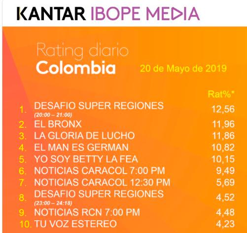 Imagen rating colombia
