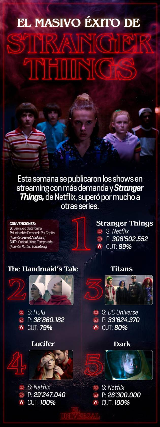 [Infografía] Stranger Things arrasa con todas las series de streaming