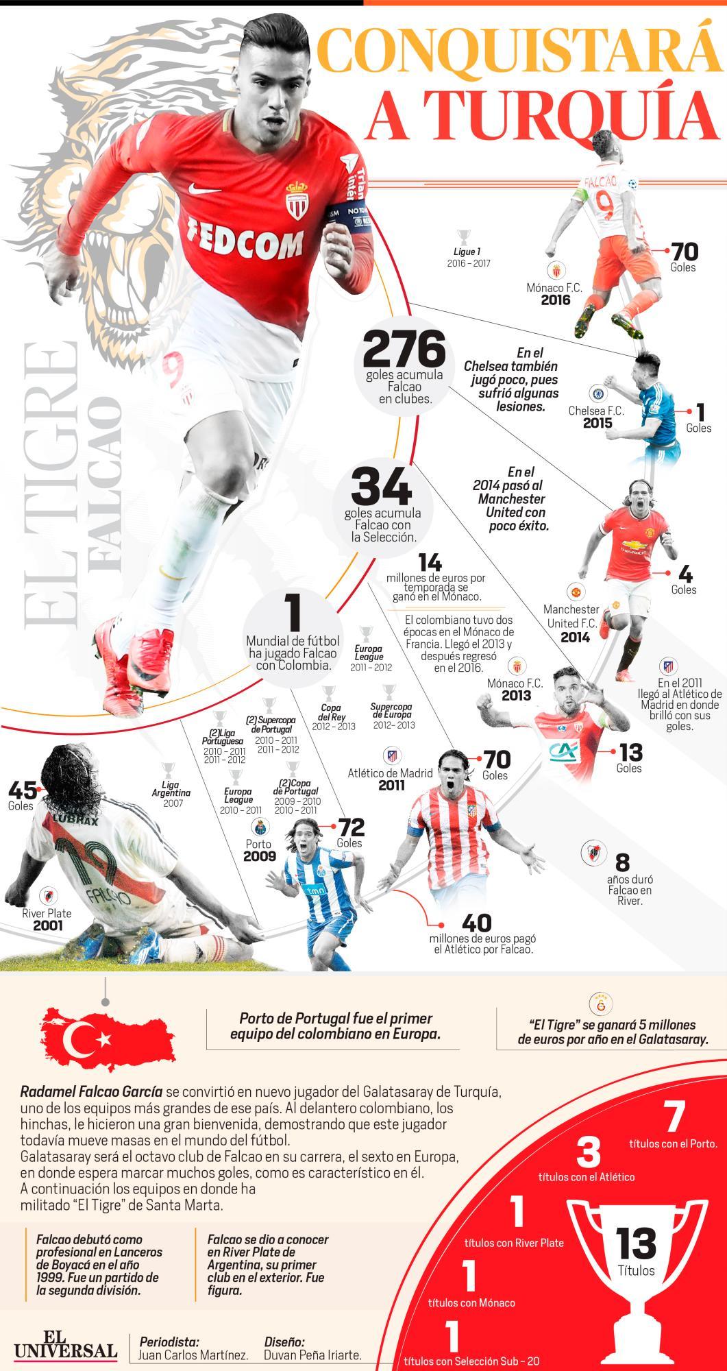[Infografía] La carrera de Radamel Falcao hasta llegar al Galatasaray