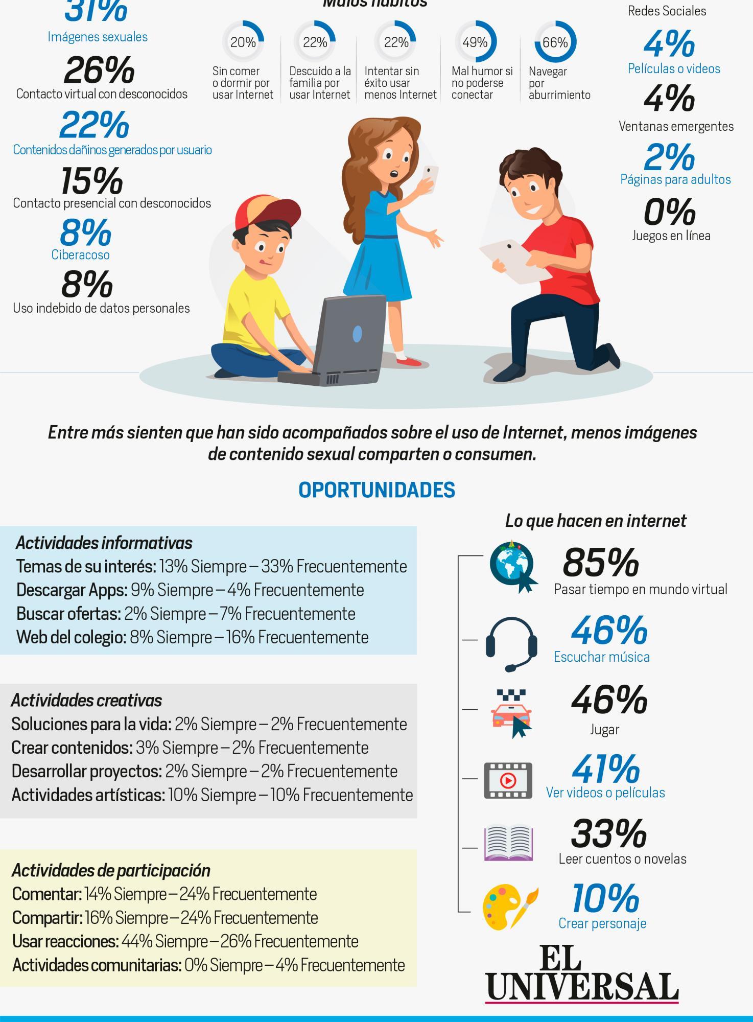 [Infografía] Estudio en Cartagena arroja preocupante cifra sobre la relación de niños con Internet