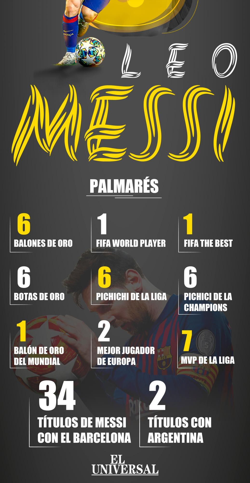 [Infografía] Los seis balones de Oro de Lionel Messi