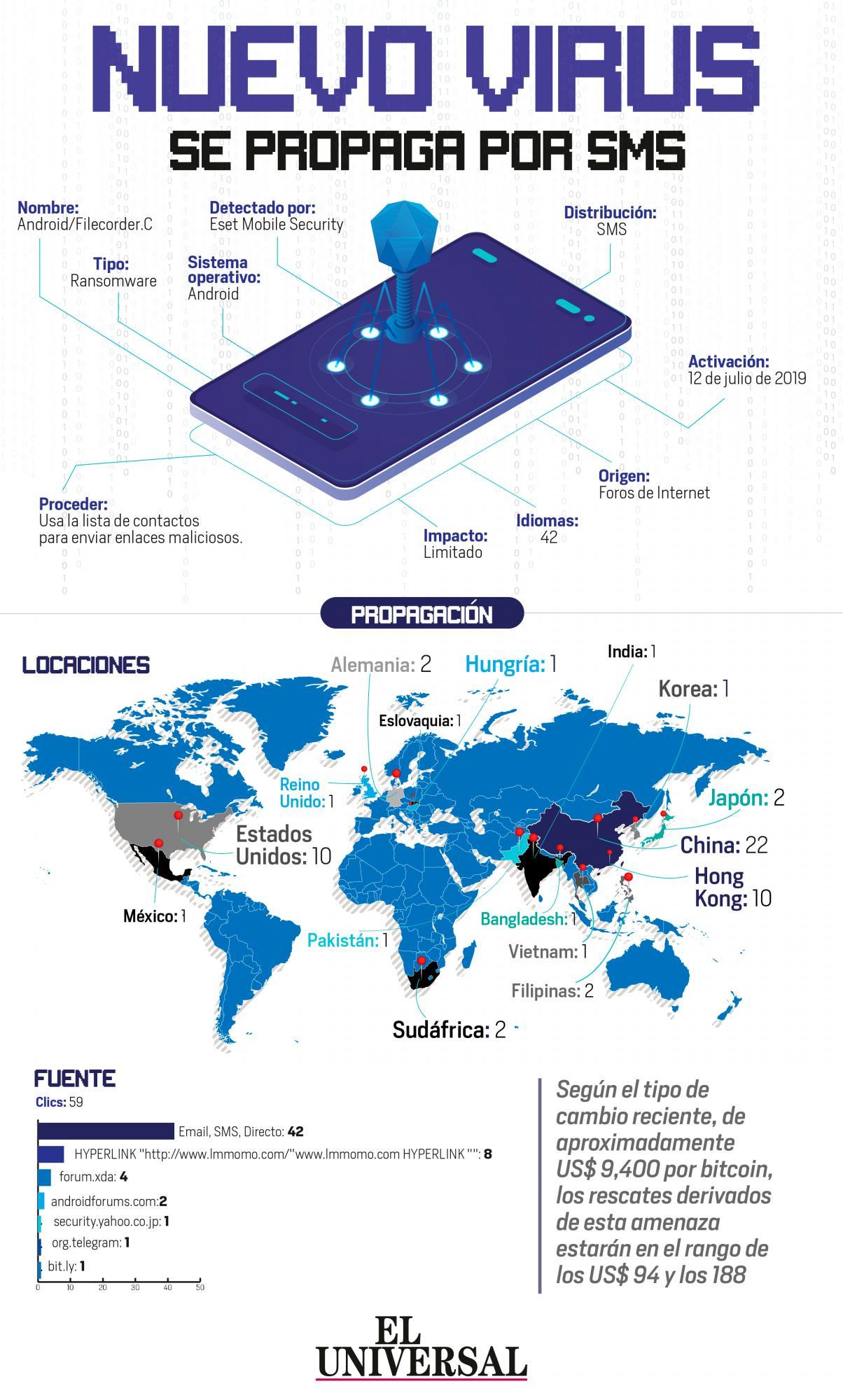 [Infografía] Mucho ojo con el nuevo virus que se propaga por SMS