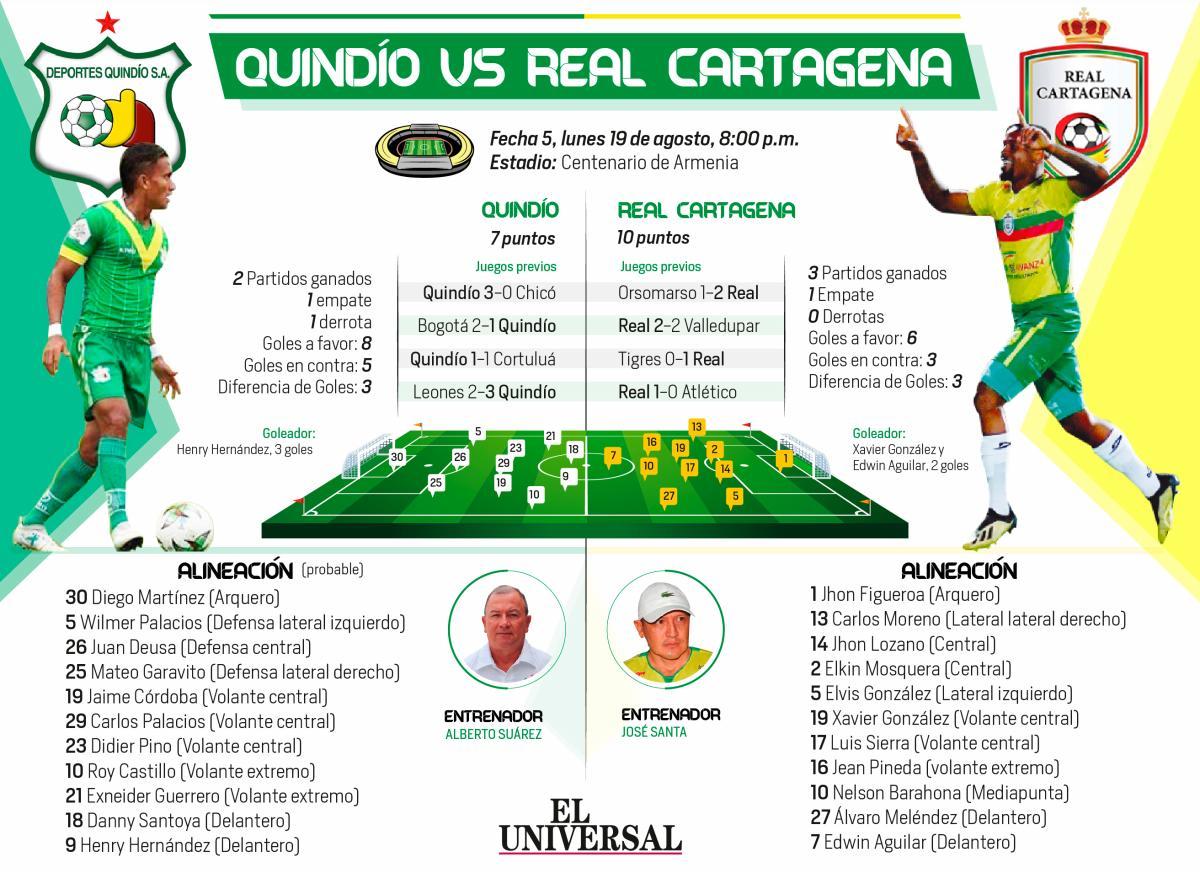 [Infografía] Real Cartagena visita a Quindío en el Torneo Águila