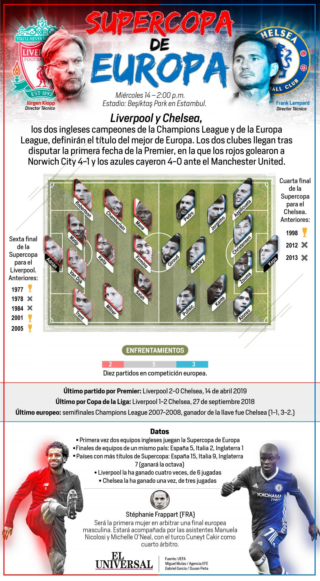 [Infografía] Liverpool y Chelsea definen al campeón de Europa