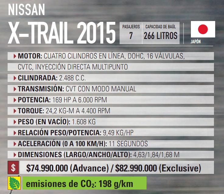 Trail 2015 Ficha Tecnica | Autos Post