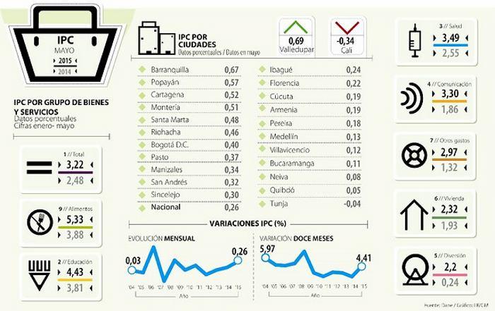 La inflación en Colombia en el 2015 va en 3,22%