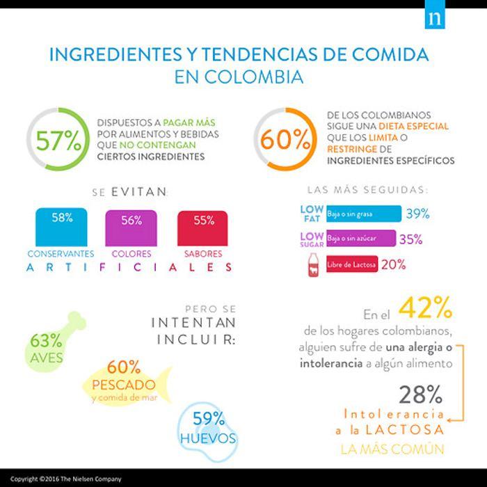Las dietas que siguen los colombianos a la hora de alimentarse ...