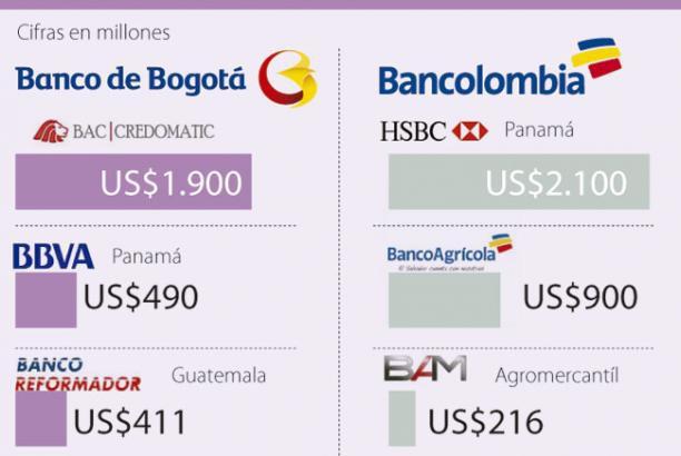 Bancolombia Y Grupo Aval Las Caras De