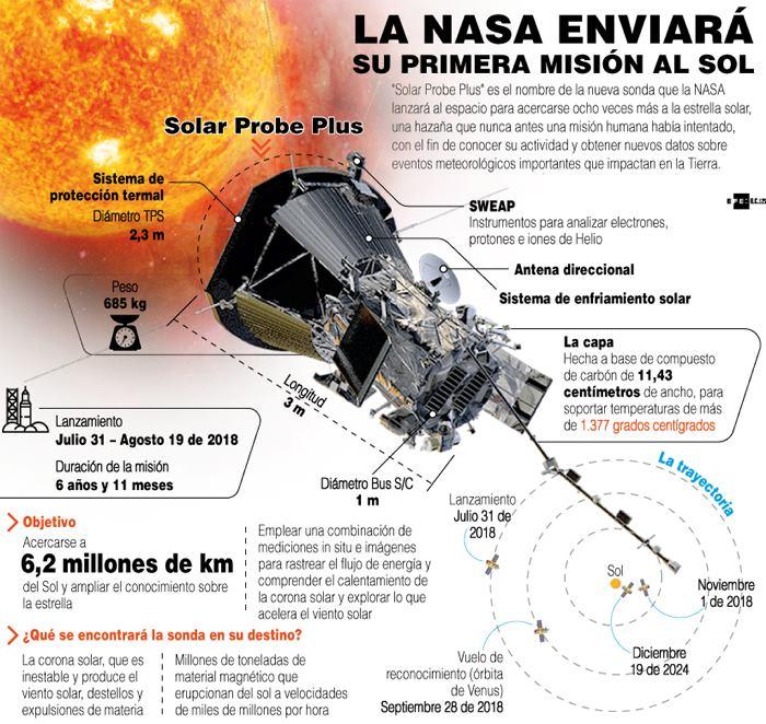 Resultado de imagen de nasa mision al sol
