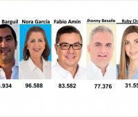 senadores electos en el departamento de Córdoba
