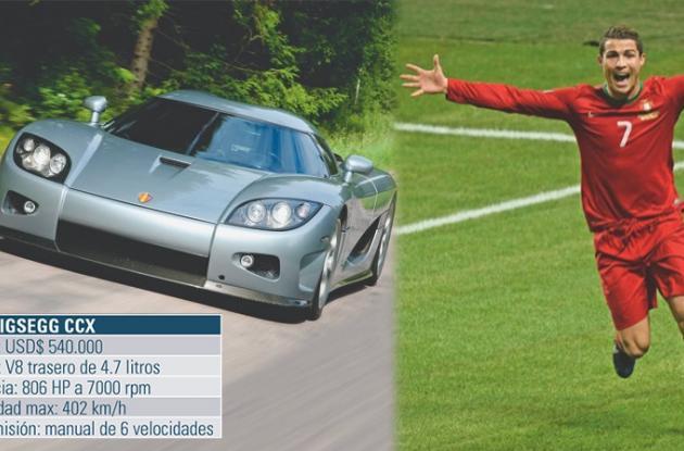 Cristiano Ronaldo posee un Koenigsegg CCX.