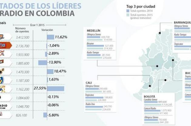 Resultado de los estudios realizados en las diferentes regiones del país.
