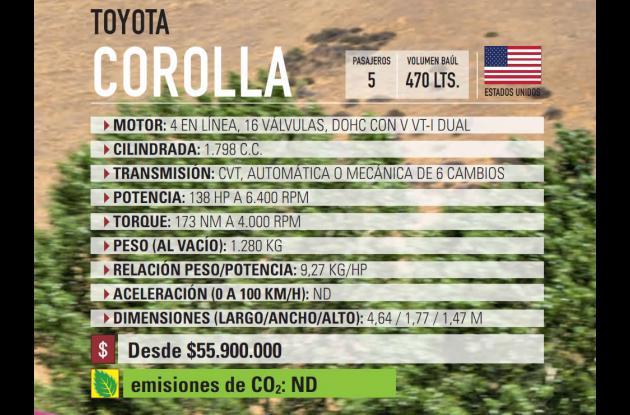 Ficha técnica Toyota Corolla