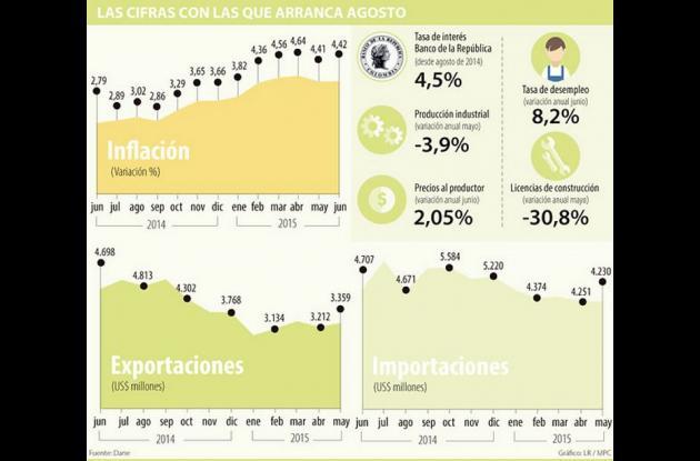 Cifras de Inflación en Colombia