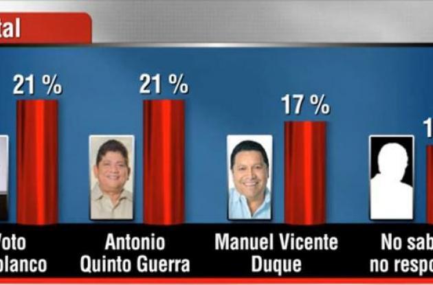 Encuesta revela intención de voto en blanco para Alcaldía de Cartagena