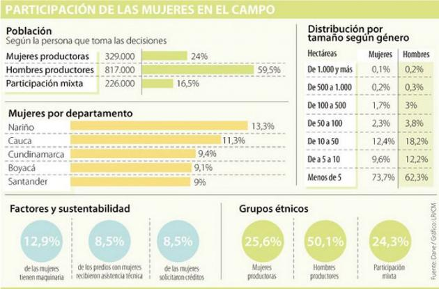 En el censo agropecuario, la mujer sobresale solo en grupos étnicos.