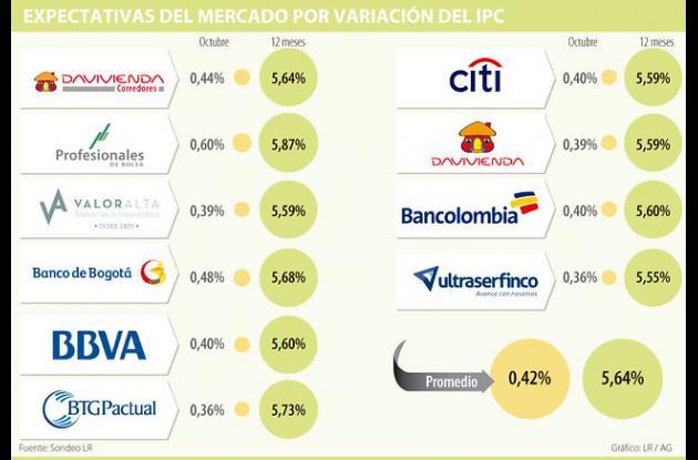 Expectativas del mercado por variación de precios.