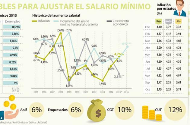 Ajustes para alza de salario mínimo en 2016