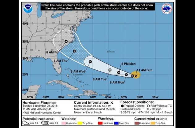 Evolución del huracán Florence