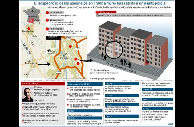 Muere asesino de Toulouse al enfrentarse a la policía