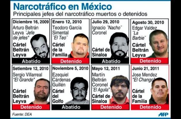 Cabecillas de los carteles de la droga que operan en México.