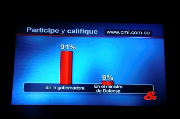 Resultados de la encuesta hecha por CMI sobre si los colombianos le creen más a