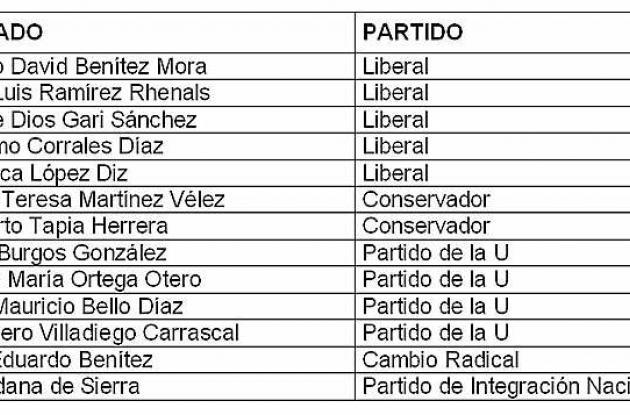 Resultados Asamblea de Montería