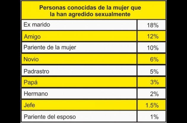 Encuesta Nacional de Demografía y Salud 2010.