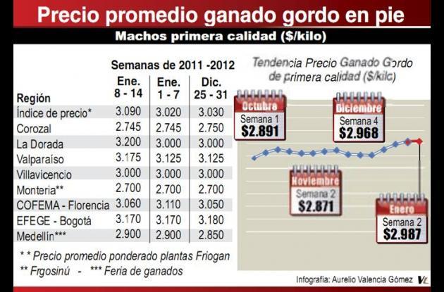 Precio promedio ganado gordo en pie.