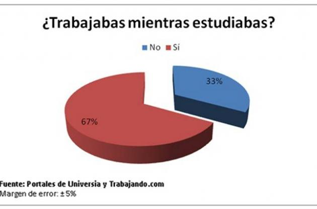 Encuesta universitarios