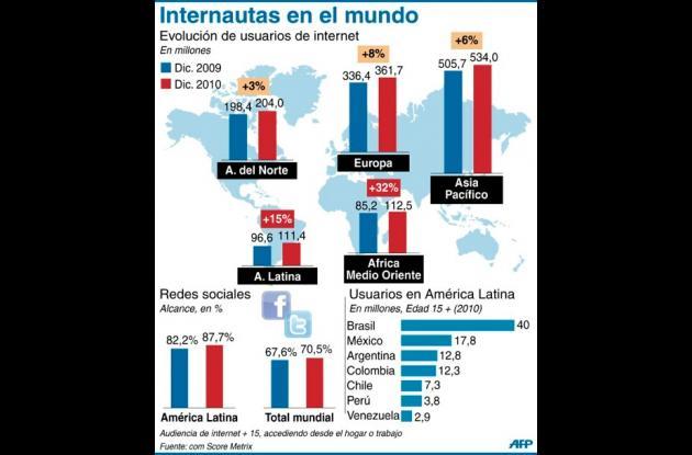 Infografía que muestra aumento de internautas en América Latina.