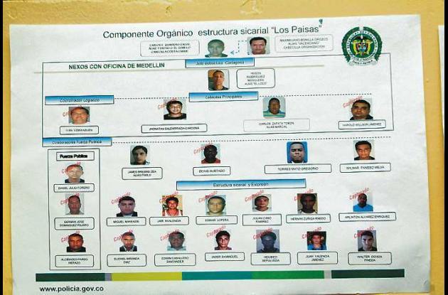 Organigrama de la red criminal que operaba en la Cartagena.