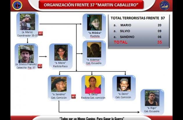 Organigrama del Frente 37 de las Farc.
