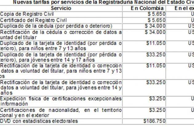 Tarifas de servicios que presta la Registraduría.